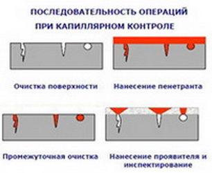 Картинки по запросу цветная дефектоскопия